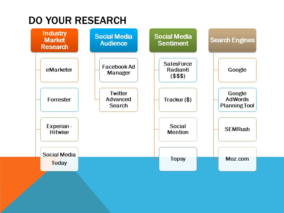 DO YOUR RESEARCH Industry Market Research eMarketerForrester Experian - Hitwise Social Media Today Social Media Audience Facebook Ad Manager Twitter Advanced Search Social Media Sentiment SalesForce Radian6 ($$$) Trackur ($) Social Mention Topsy Search Engines Google Google AdWords Planning Tool SEMRushMoz.com