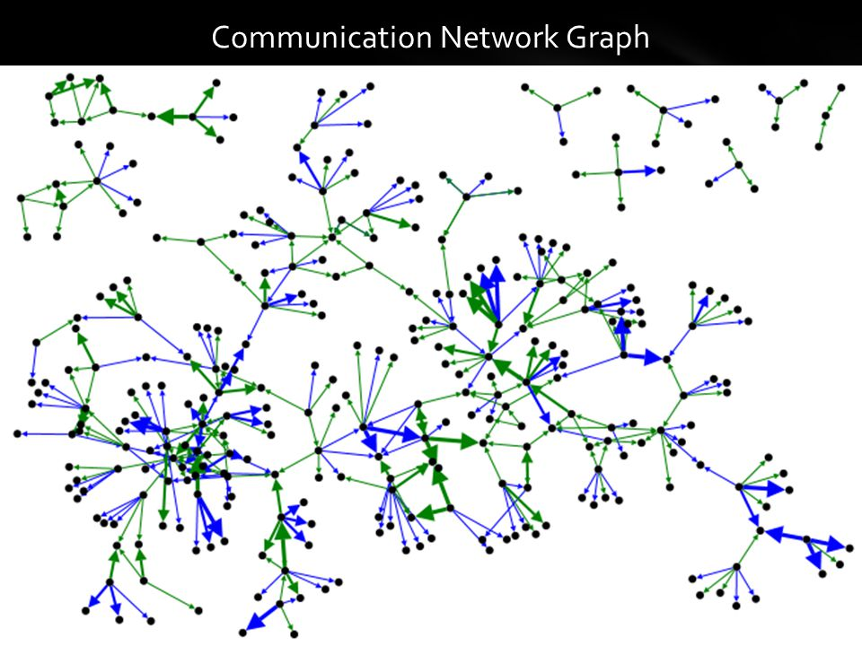 Communication Network Graph