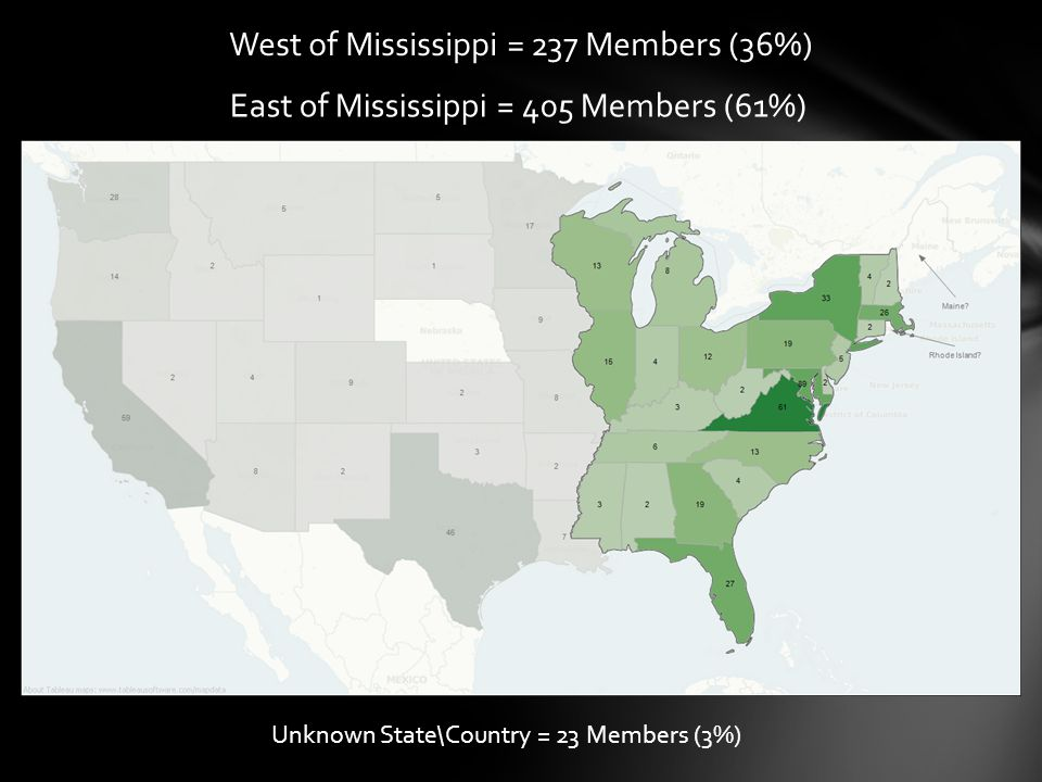East of Mississippi = 405 Members (61%) West of Mississippi = 237 Members (36%) Unknown State\Country = 23 Members (3%)
