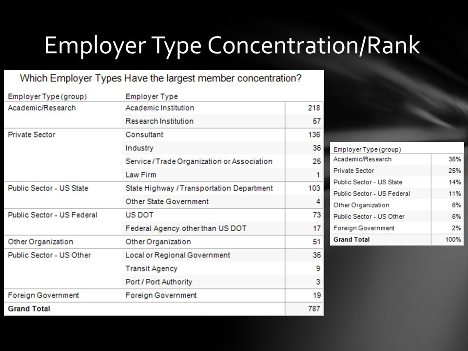 Employer Type Concentration/Rank