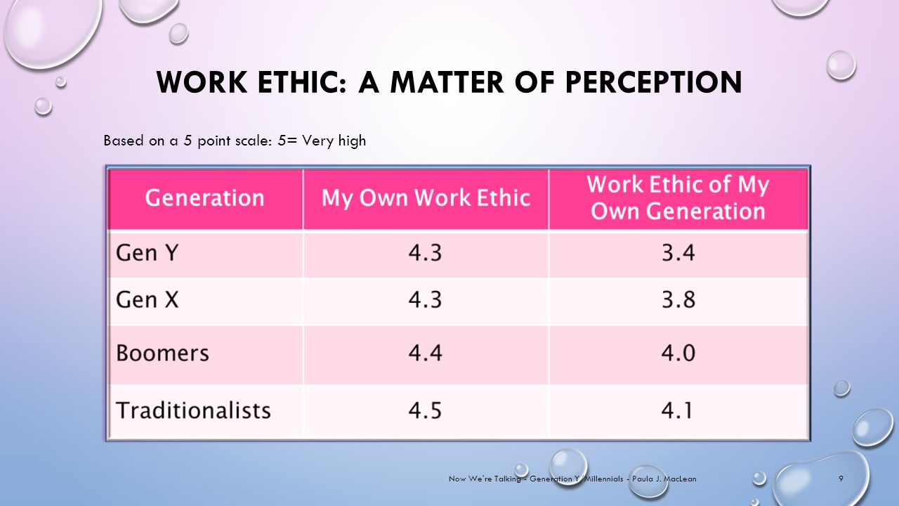 WORK ETHIC: A MATTER OF PERCEPTION Now We re Talking - Generation Y/Millennials - Paula J.