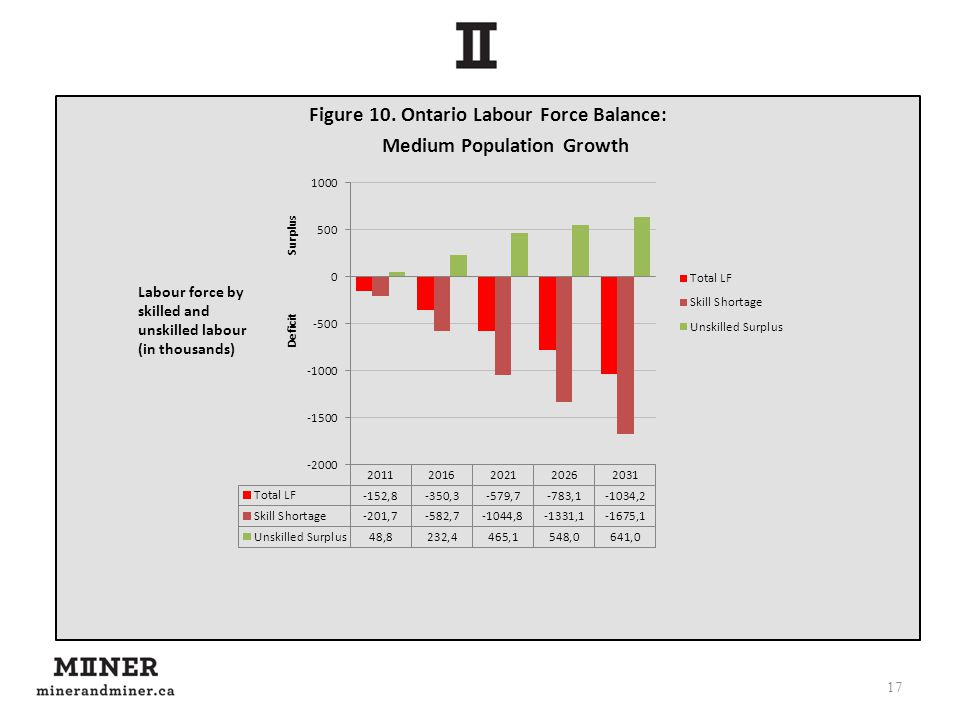 Figure 10. Ontario Labour Force Balance: Medium Population Growth 17 Labour force by skilled and unskilled labour (in thousands)