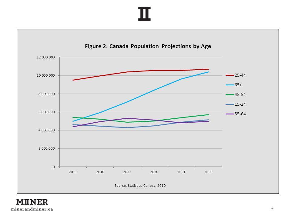 4 Source: Statistics Canada, 2010