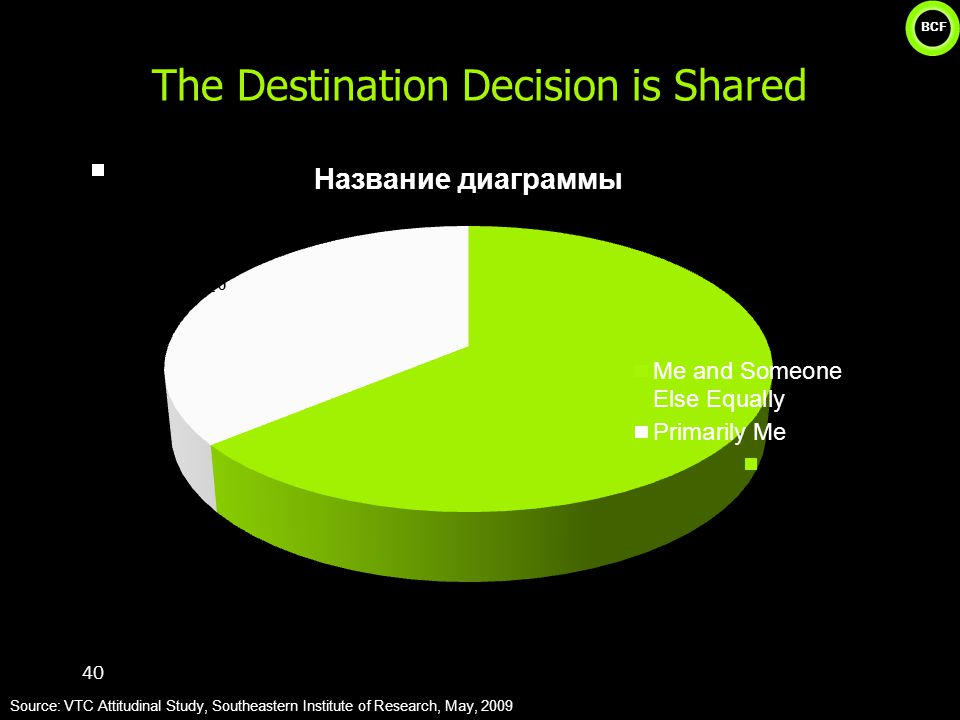 BCF The Destination Decision is Shared 40 Source: VTC Attitudinal Study, Southeastern Institute of Research, May, 2009