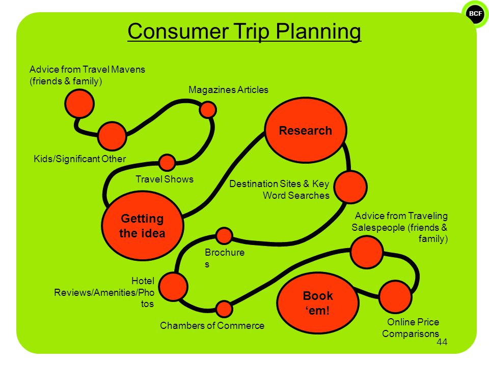 BCF Getting the idea Research Book 'em! Consumer Trip Planning Advice from Travel Mavens (friends & family) Magazines Articles Travel Shows Kids/Signi