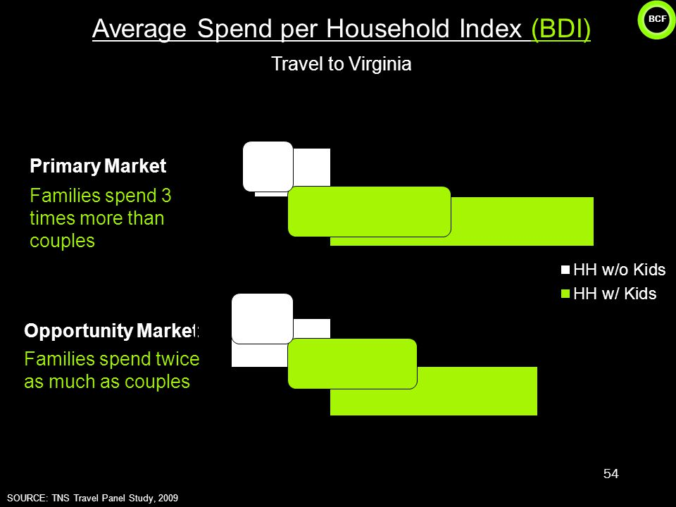 BCF 54 Average Spend per Household Index (BDI) Travel to Virginia Opportunity Market Primary Market Families spend 3 times more than couples Families spend twice as much as couples SOURCE: TNS Travel Panel Study, 2009