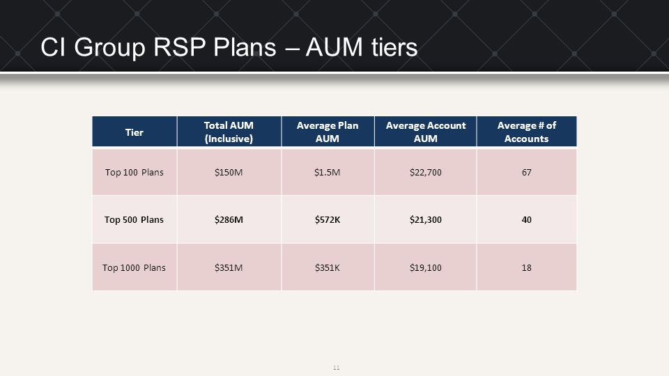 CI Group RSP Plans – AUM tiers Tier Total AUM (Inclusive) Average Plan AUM Average Account AUM Average # of Accounts Top 100 Plans$150M$1.5M$22,70067