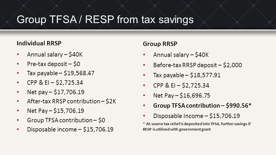 Group TFSA / RESP from tax savings Individual RRSP Annual salary – $40K Pre-tax deposit – $0 Tax payable – $19,568.47 CPP & EI – $2,725.34 Net pay – $17,706.19 After-tax RRSP contribution – $2K Net Pay – $15,706.19 Group TFSA contribution – $0 Disposable income – $15,706.19 Group RRSP Annual salary – $40K Before-tax RRSP deposit – $2,000 Tax payable – $18,577.91 CPP & EI – $2,725.34 Net Pay – $16,696.75 Group TFSA contribution – $990.56* Disposable Income – $15,706.19 * At-source tax relief is deposited into TFSA, further savings if RESP is utilized with government grant