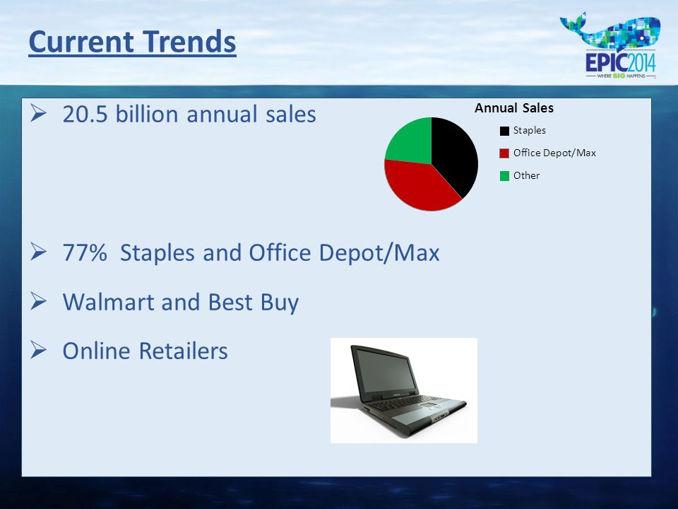   20.5 billion annual sales   77% Staples and Office Depot/Max   Walmart and Best Buy   Online Retailers Current Trends