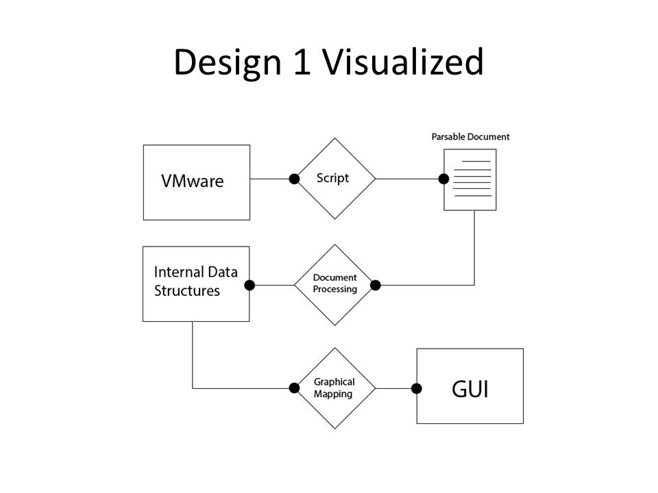 Design 1 Visualized