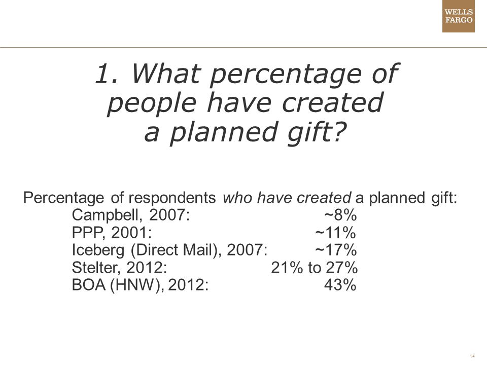 14 1. What percentage of people have created a planned gift.