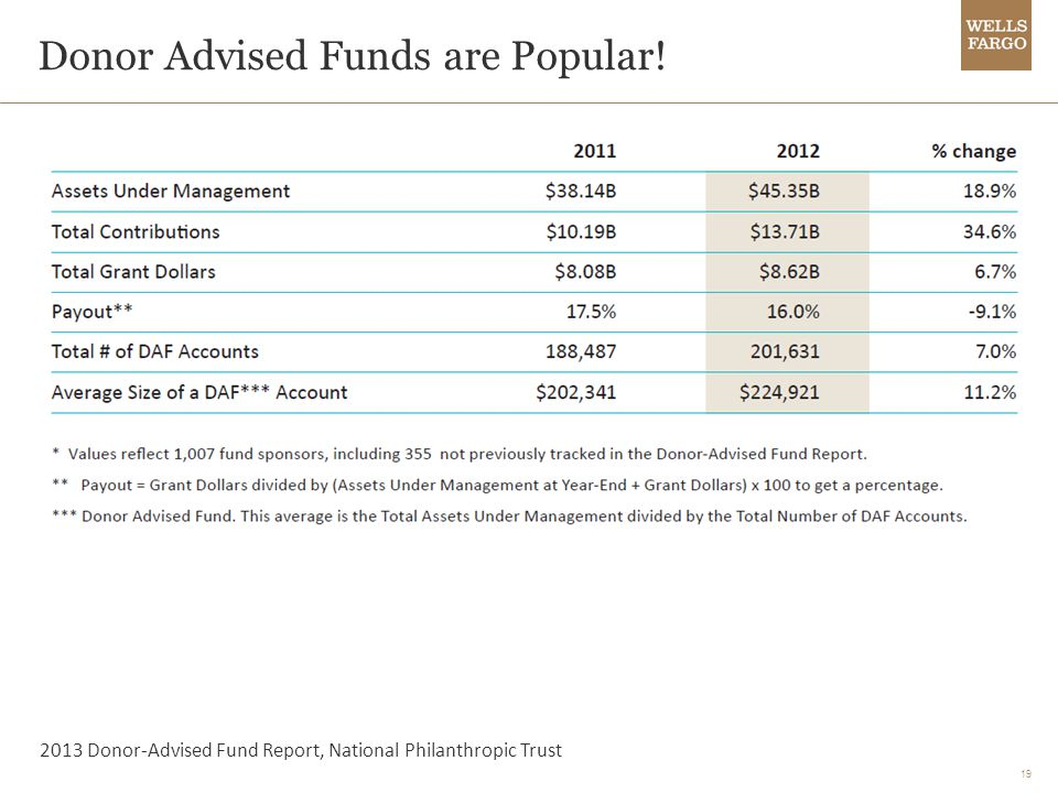 19 Donor Advised Funds are Popular! 2013 Donor-Advised Fund Report, National Philanthropic Trust