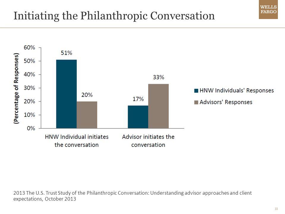 33 Initiating the Philanthropic Conversation 2013 The U.S.