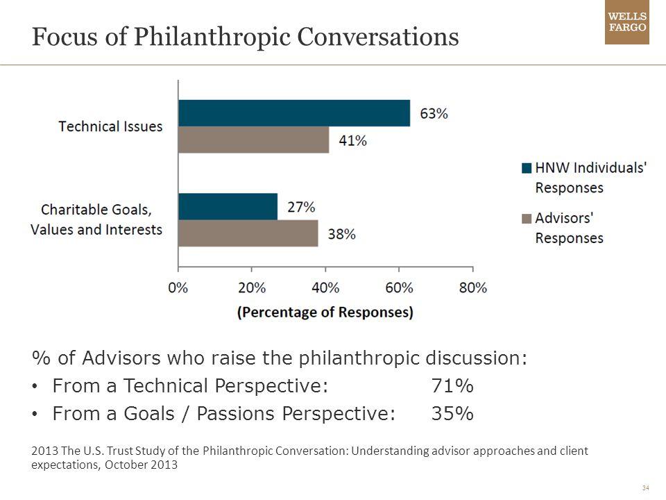 34 Focus of Philanthropic Conversations 2013 The U.S.