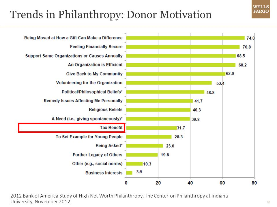 37 Trends in Philanthropy: Donor Motivation 2012 Bank of America Study of High Net Worth Philanthropy, The Center on Philanthropy at Indiana University, November 2012