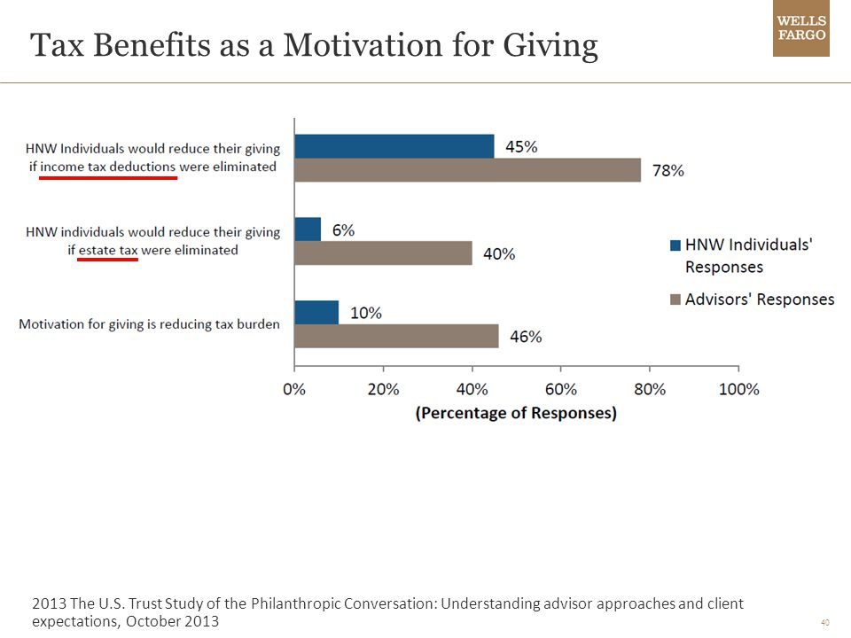 40 Tax Benefits as a Motivation for Giving 2013 The U.S.