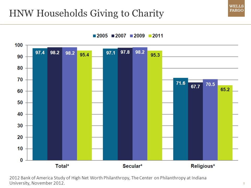 5 HNW Households Giving to Charity 2012 Bank of America Study of High Net Worth Philanthropy, The Center on Philanthropy at Indiana University, November 2012.