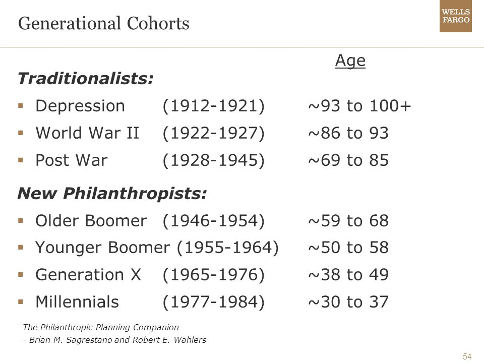 54 Generational Cohorts Age Traditionalists:  Depression (1912-1921)~93 to 100+  World War II (1922-1927)~86 to 93  Post War (1928-1945)~69 to 85 New Philanthropists:  Older Boomer (1946-1954)~59 to 68  Younger Boomer (1955-1964)~50 to 58  Generation X (1965-1976)~38 to 49  Millennials (1977-1984)~30 to 37 The Philanthropic Planning Companion - Brian M.