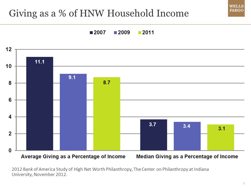 6 Giving as a % of HNW Household Income 2012 Bank of America Study of High Net Worth Philanthropy, The Center on Philanthropy at Indiana University, November 2012.