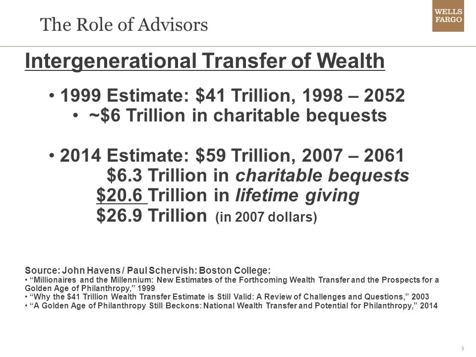 9 Intergenerational Transfer of Wealth 1999 Estimate: $41 Trillion, 1998 – 2052 ~$6 Trillion in charitable bequests 2014 Estimate: $59 Trillion, 2007 – 2061 $6.3 Trillion in charitable bequests $20.6 Trillion in lifetime giving $26.9 Trillion (in 2007 dollars) Source: John Havens / Paul Schervish: Boston College: Millionaires and the Millennium: New Estimates of the Forthcoming Wealth Transfer and the Prospects for a Golden Age of Philanthropy, 1999 Why the $41 Trillion Wealth Transfer Estimate is Still Valid: A Review of Challenges and Questions, 2003 A Golden Age of Philanthropy Still Beckons: National Wealth Transfer and Potential for Philanthropy, 2014 The Role of Advisors