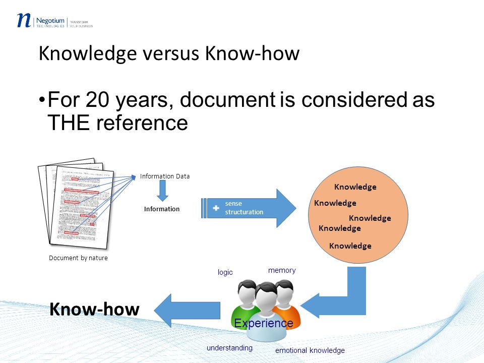 Knowledge versus Know-how For 20 years, document is considered as THE reference Document by nature Information Data Information Knowledge sense structuration Knowledge Know-how logic understanding emotional knowledge memory Experience