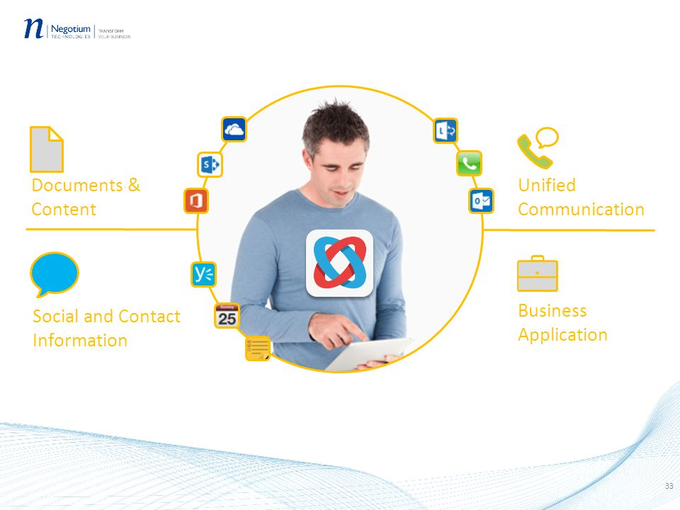 33 Documents & Content Social and Contact Information Unified Communication Business Application