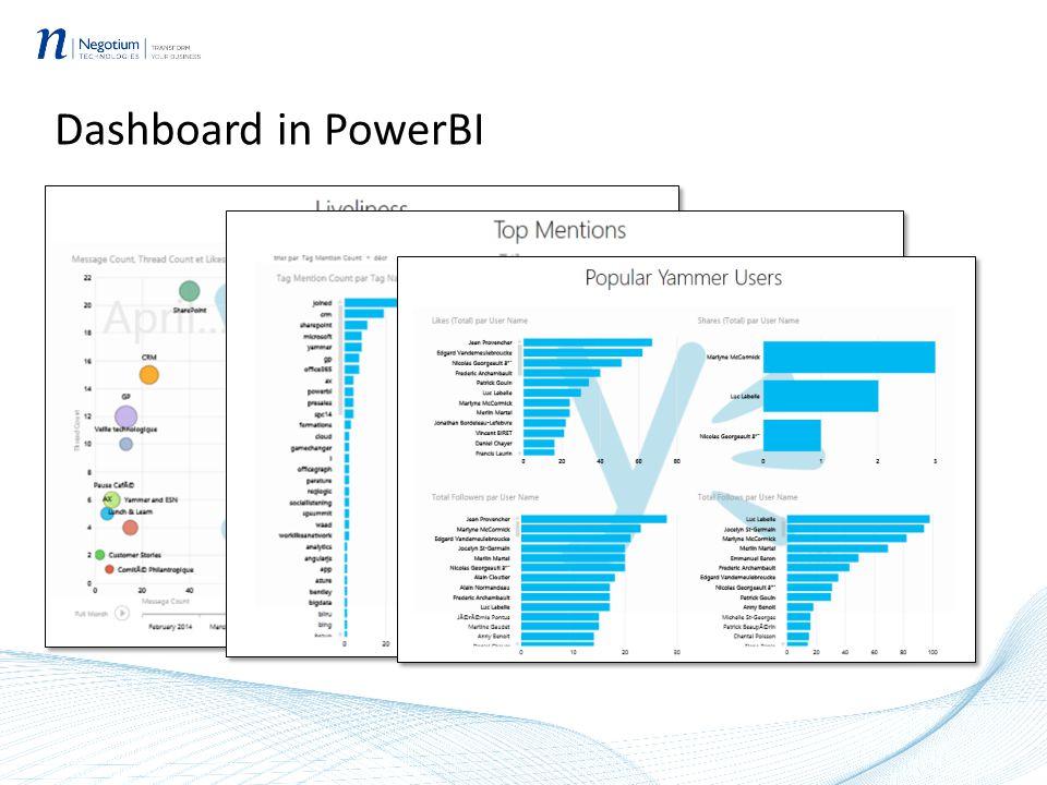 Dashboard in PowerBI