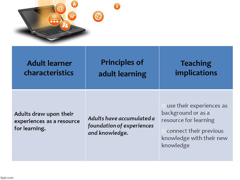 Adult learner characteristics Principles of adult learning Teaching implications Adults draw upon their experiences as a resource for learning.