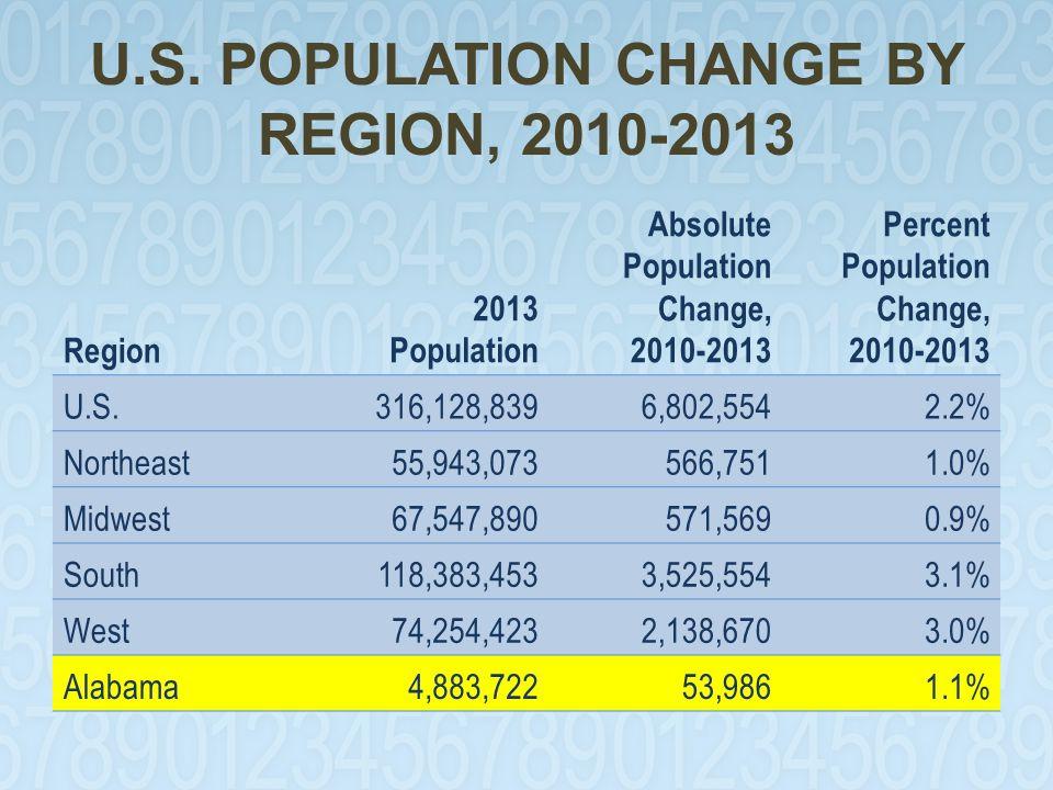 U.S. POPULATION CHANGE BY REGION, 2010-2013 Region 2013 Population Absolute Population Change, 2010-2013 Percent Population Change, 2010-2013 U.S.316,