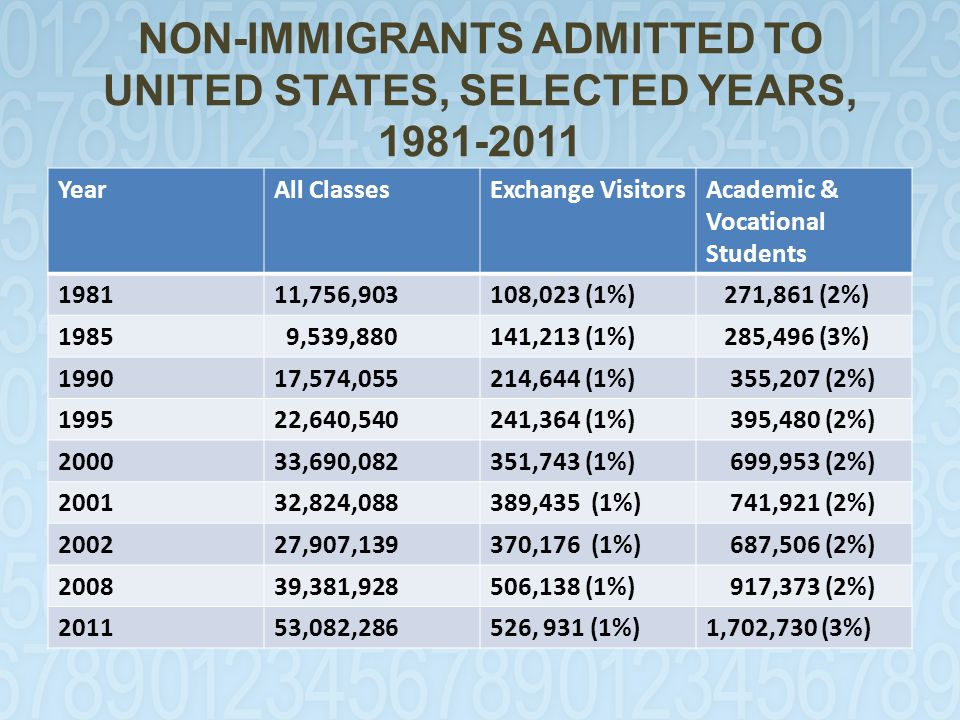 NON-IMMIGRANTS ADMITTED TO UNITED STATES, SELECTED YEARS, 1981-2011 YearAll ClassesExchange VisitorsAcademic & Vocational Students 198111,756,903108,023 (1%) 271,861 (2%) 1985 9,539,880141,213 (1%) 285,496 (3%) 199017,574,055214,644 (1%) 355,207 (2%) 199522,640,540241,364 (1%) 395,480 (2%) 200033,690,082351,743 (1%) 699,953 (2%) 200132,824,088389,435 (1%) 741,921 (2%) 200227,907,139370,176 (1%) 687,506 (2%) 200839,381,928506,138 (1%) 917,373 (2%) 201153,082,286526, 931 (1%)1,702,730 (3%)
