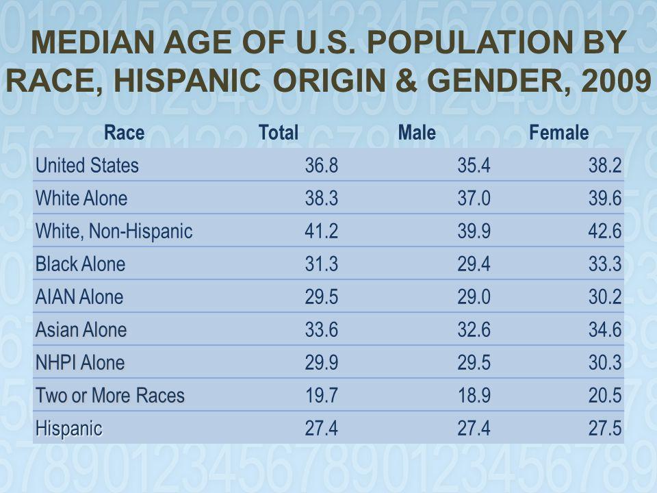 MEDIAN AGE OF U.S.