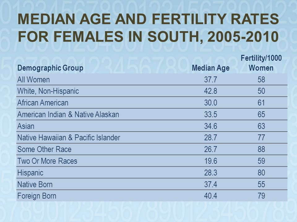 MEDIAN AGE AND FERTILITY RATES FOR FEMALES IN SOUTH, 2005-2010 Demographic GroupMedian Age Fertility/1000 Women All Women37.758 White, Non-Hispanic42.850 African American30.061 American Indian & Native Alaskan33.565 Asian34.663 Native Hawaiian & Pacific Islander28.777 Some Other Race26.788 Two Or More Races19.659 Hispanic28.380 Native Born37.455 Foreign Born40.479