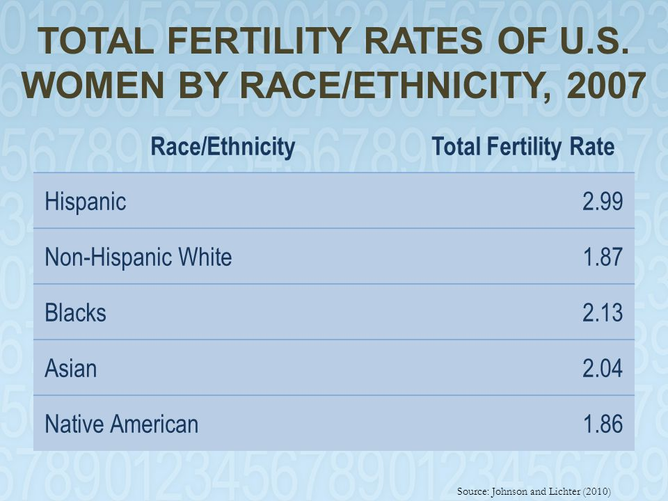 TOTAL FERTILITY RATES OF U.S. WOMEN BY RACE/ETHNICITY, 2007 Race/EthnicityTotal Fertility Rate Hispanic2.99 Non-Hispanic White1.87 Blacks2.13 Asian2.0