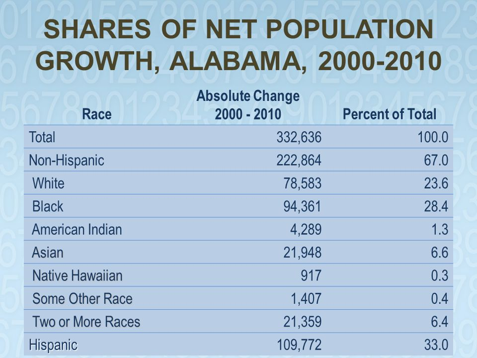 SHARES OF NET POPULATION GROWTH, ALABAMA, 2000-2010 Race Absolute Change 2000 - 2010Percent of Total Total332,636100.0 Non-Hispanic222,86467.0 White78,58323.6 Black94,36128.4 American Indian4,2891.3 Asian Asian21,9486.6 Native Hawaiian Native Hawaiian9170.3 Some Other Race Some Other Race1,4070.4 Two or More Races Two or More Races21,3596.4 Hispanic109,77233.0