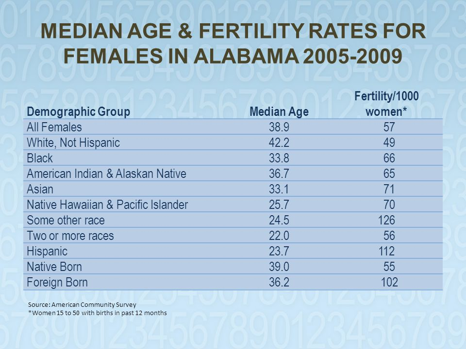 MEDIAN AGE & FERTILITY RATES FOR FEMALES IN ALABAMA 2005-2009 Demographic GroupMedian Age Fertility/1000 women* All Females38.9 57 White, Not Hispanic42.2 49 Black33.8 66 American Indian & Alaskan Native36.7 65 Asian33.1 71 Native Hawaiian & Pacific Islander25.7 70 Some other race24.5126 Two or more races22.0 56 Hispanic23.7112 Native Born39.0 55 Foreign Born36.2 102.