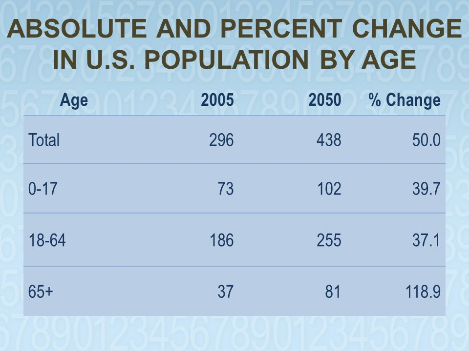 ABSOLUTE AND PERCENT CHANGE IN U.S. POPULATION BY AGE Age20052050% Change Total29643850.0 0-177310239.7 18-6418625537.1 65+3781118.9