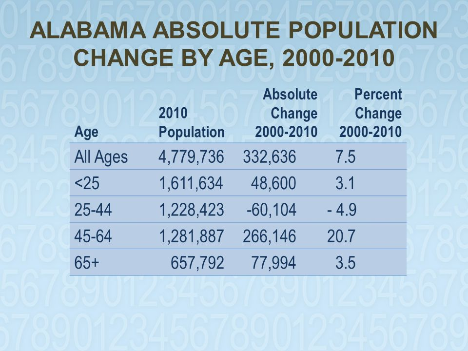 ALABAMA ABSOLUTE POPULATION CHANGE BY AGE, 2000-2010 Age 2010 Population Absolute Change 2000-2010 Percent Change 2000-2010 All Ages4,779,736332,636 7.5 <251,611,634 48,600 3.1 25-441,228,423 -60,104- 4.9 45-641,281,887266,14620.7 65+ 657,792 77,994 3.5