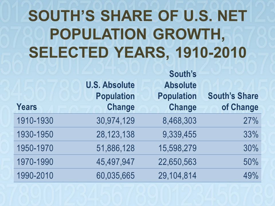 POPULATION CHANGE BY AGE IN THE SOUTH, 2000-2010 Age 2010 Population Absolute Change 2000-2010 Percent Change 2000-2010 Total114,555,74414,318,92414.3 <10 (Gen Z)15,346,3001,284,9009.1 10-29 (Gen Y)31,624,7883,247,51811.4 30-44 (Gen X)22,820,248-401,156-1.7 45-64 (Boomers)29,870,4237,731,94434.9 65+ (Pre-Boomers) 14,893,9852,455,71819.7