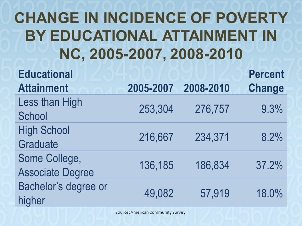 CHANGE IN INCIDENCE OF POVERTY BY EDUCATIONAL ATTAINMENT IN NC, 2005-2007, 2008-2010 Educational Attainment 2005-20072008-2010 Percent Change Less than High School 253,304276,757 9.3% High School Graduate 216,667234,371 8.2% Some College, Associate Degree 136,185186,83437.2% Bachelor's degree or higher 49,082 57,91918.0% Source: American Community Survey