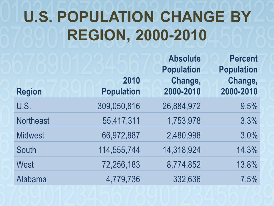 SHARES OF NET POPULATION GROWTH BY REGION, 2000-2010 Region Absolute Population ChangePercent of Total UNITED STATES26,884,972100.0 NORTHEAST1,753,978 6.0 MIDWEST2,480,998 9.0 SOUTH14,318,92453.0 WEST8,774,85232.0