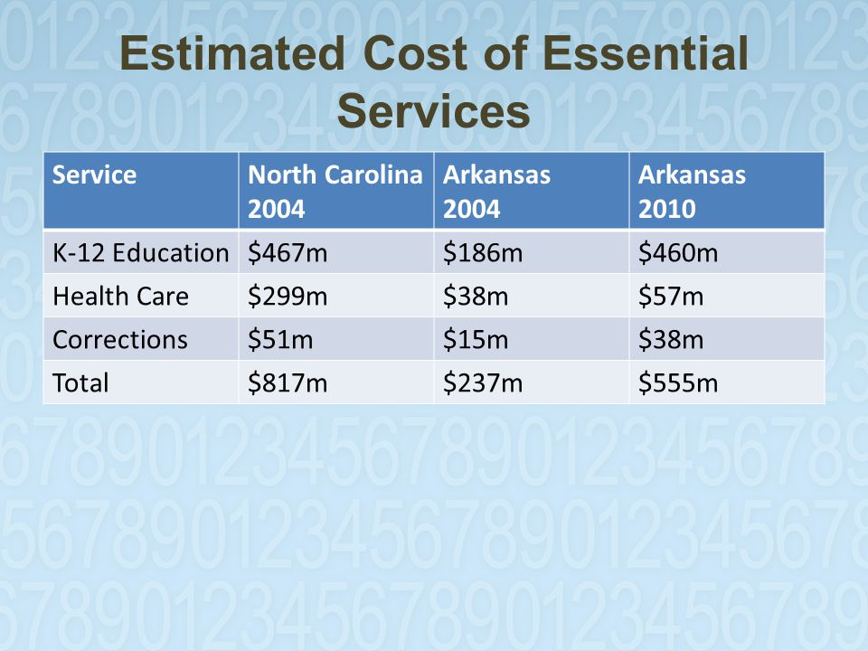 Estimated Cost of Essential Services ServiceNorth Carolina 2004 Arkansas 2004 Arkansas 2010 K-12 Education$467m$186m$460m Health Care$299m$38m$57m Corrections$51m$15m$38m Total$817m$237m$555m