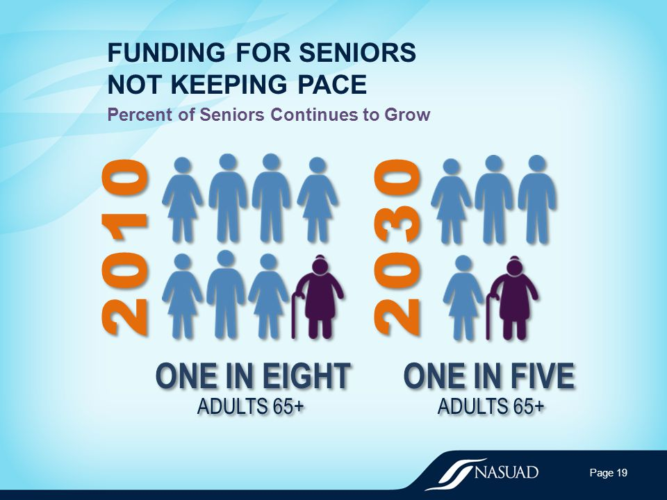 FUNDING FOR SENIORS NOT KEEPING PACE Percent of Seniors Continues to Grow Page 19