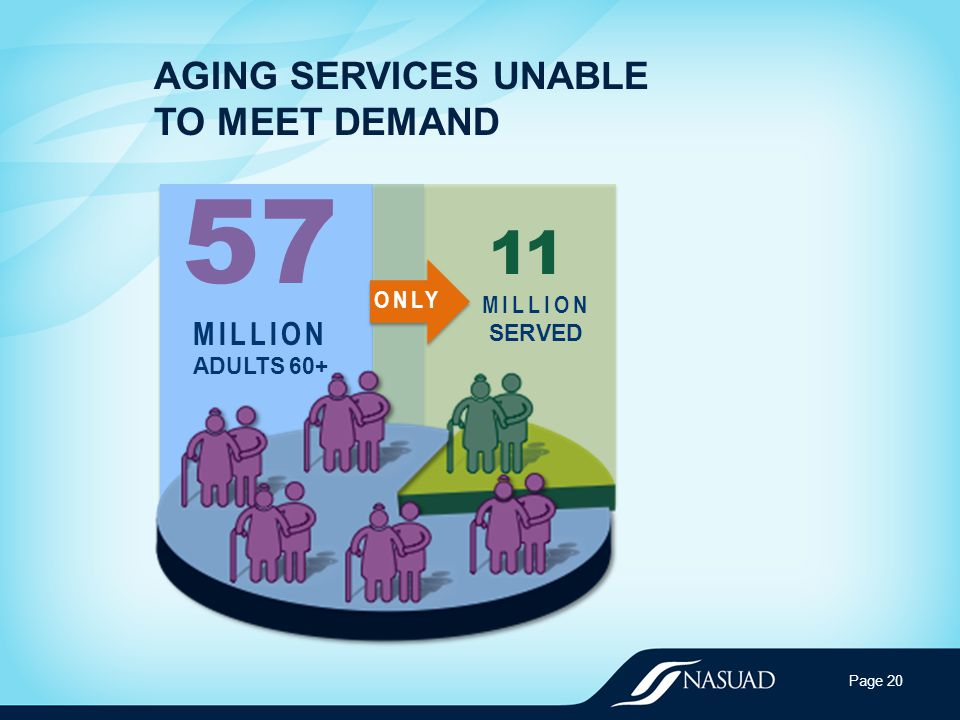 AGING SERVICES UNABLE TO MEET DEMAND Page 20 57 MILLION ADULTS 60+ 11 MILLION SERVED ONLY