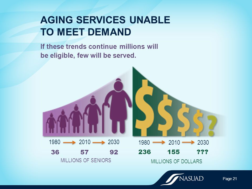 AGING SERVICES UNABLE TO MEET DEMAND If these trends continue millions will be eligible, few will be served.