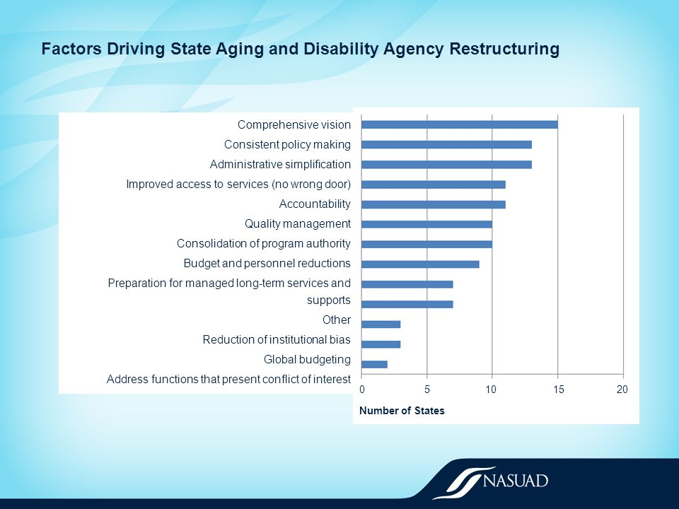 Factors Driving State Aging and Disability Agency Restructuring 05101520 Number of States Comprehensive vision Consistent policy making Administrative simplification Improved access to services (no wrong door) Accountability Quality management Consolidation of program authority Budget and personnel reductions Preparation for managed long-term services and supports Other Reduction of institutional bias Global budgeting Address functions that present conflict of interest