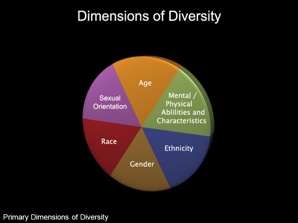 Diversity It's not Quantum Physics  State of being - what makes us unique  Primary and secondary dimensions Quantum physics deals with physical phenomena at nanoscopic scales where the action is on the order of the Planck Constant.