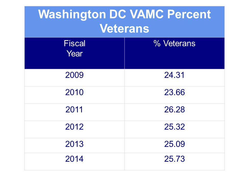 Veterans and Era of Service  World War 2 Era: 1941 – 1946  Korean War Era: 1950 – 1955  Vietnam War Era: 1961 – 1975  Cold War Era: 1945 – 1991  Gulf War Era: 1990 - Present