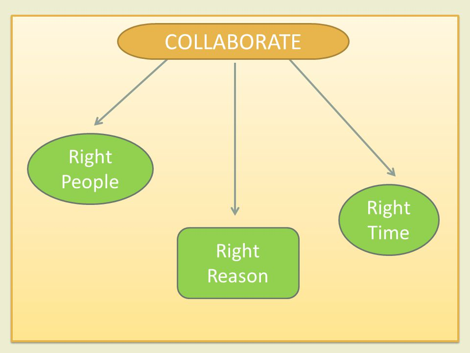 Right People Right Reason Right Time COLLABORATE