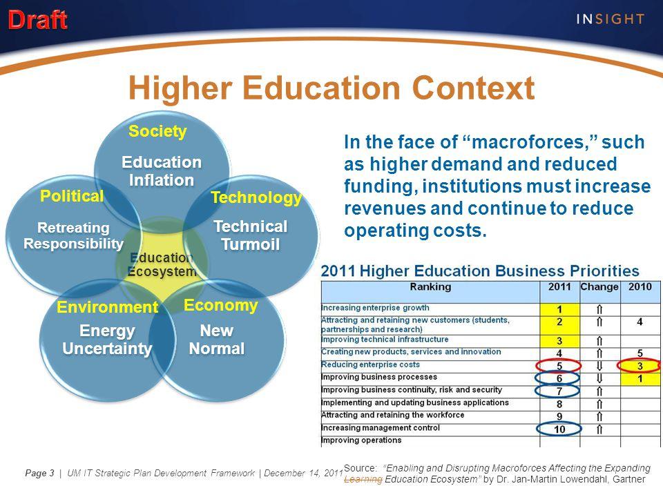 | UM IT Strategic Plan Development Framework | December 14, 2011Page 3 Higher Education Context Education Ecosystem Education Inflation Technical Turm