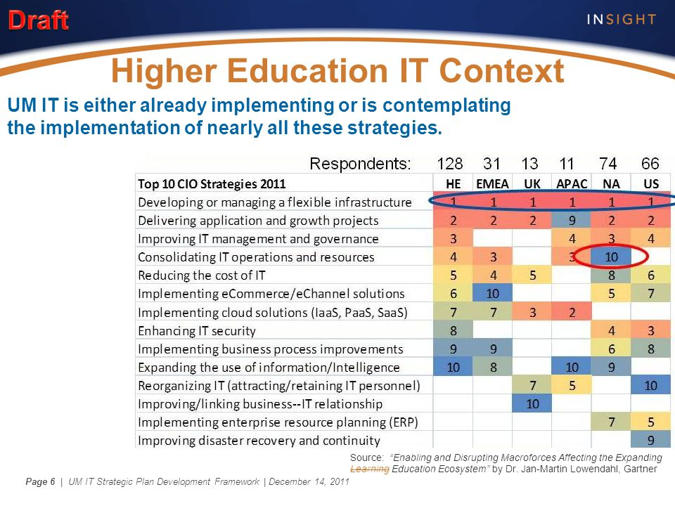 "| UM IT Strategic Plan Development Framework | December 14, 2011Page 6 Higher Education IT Context Source: ""Enabling and Disrupting Macroforces Affect"
